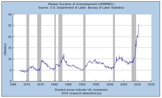 Median longterm unemployment